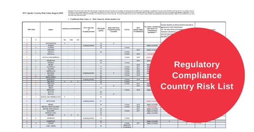 Regulatory Compliance Country Risk List